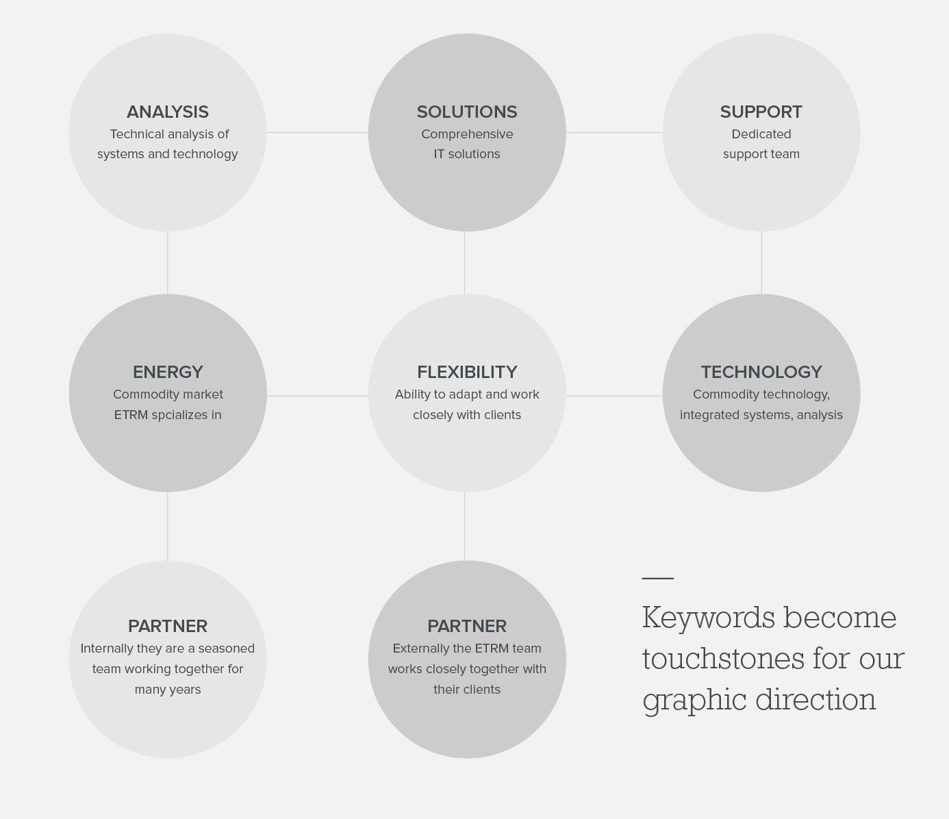 ETRM-Keywords